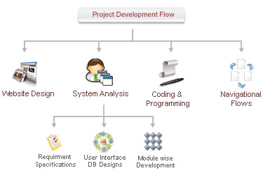 Project Development Flow